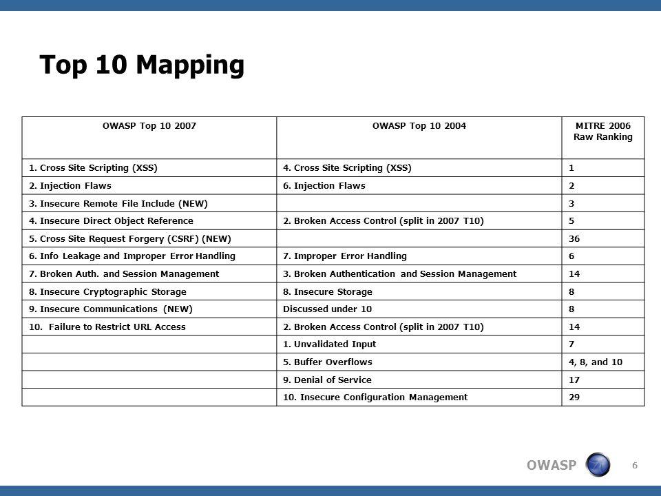 OWASP 6 OWASP Top 10 2007OWASP Top 10 2004MITRE 2006 Raw Ranking 1.