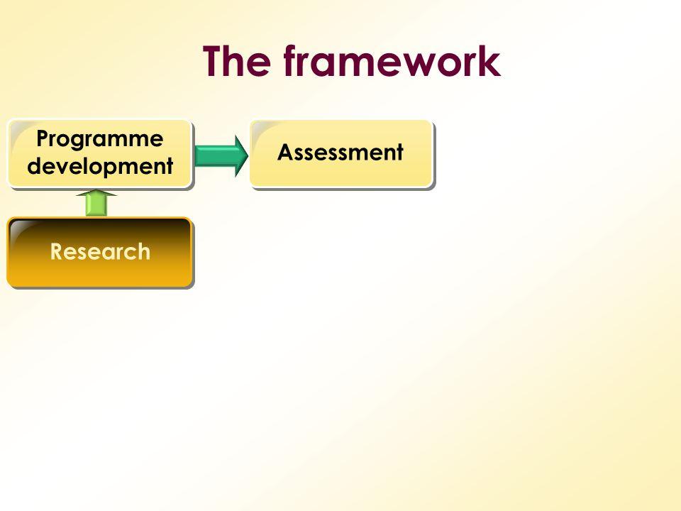 The framework Programme development AssessmentResearch