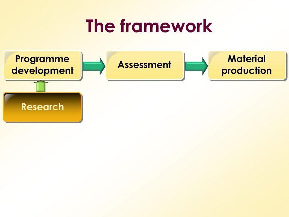 The framework Programme development AssessmentResearch Material production
