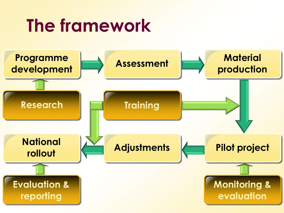 The framework Programme development AssessmentResearch Evaluation & reporting National rollout Adjustments Training Monitoring & evaluation Pilot project Material production