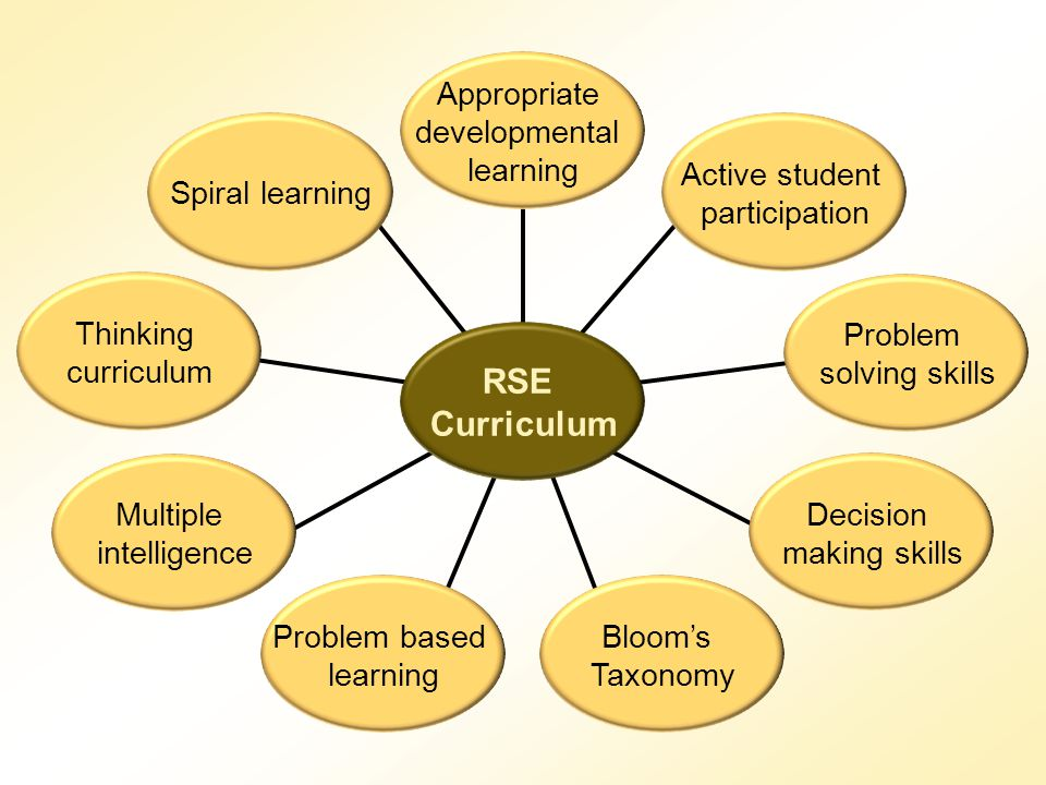 Appropriate developmental learning Active student participation Problem based learning Blooms Taxonomy RSE Curriculum Problem solving skills Decision
