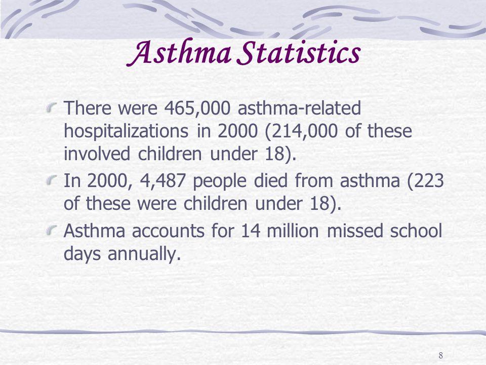 9 Asthma Statistics Asthma among Native Americans and Alaskan Native???????.