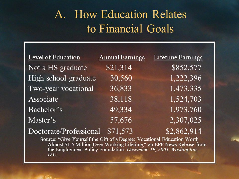 A.How Education Relates to Financial Goals Level of Education Annual Earnings Lifetime Earnings Not a HS graduate $21,314 $852,577 High school graduate 30,560 1,222,396 Two-year vocational 36,833 1,473,335 Associate 38,118 1,524,703 Bachelors 49,334 1,973,760 Masters 57,676 2,307,025 Doctorate/Professional $71,573 $2,862,914 Source: Give Yourself the Gift of a Degree: Vocational Education Worth Almost $1.5 Million Over Working Lifetime, an EPF News Release from the Employment Policy Foundation: December 19, 2001, Washington, D.C..