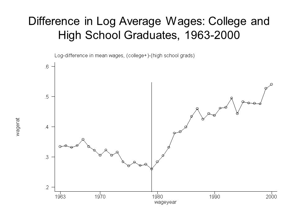 Difference in Log Average Wages: College and High School Graduates, 1963-2000