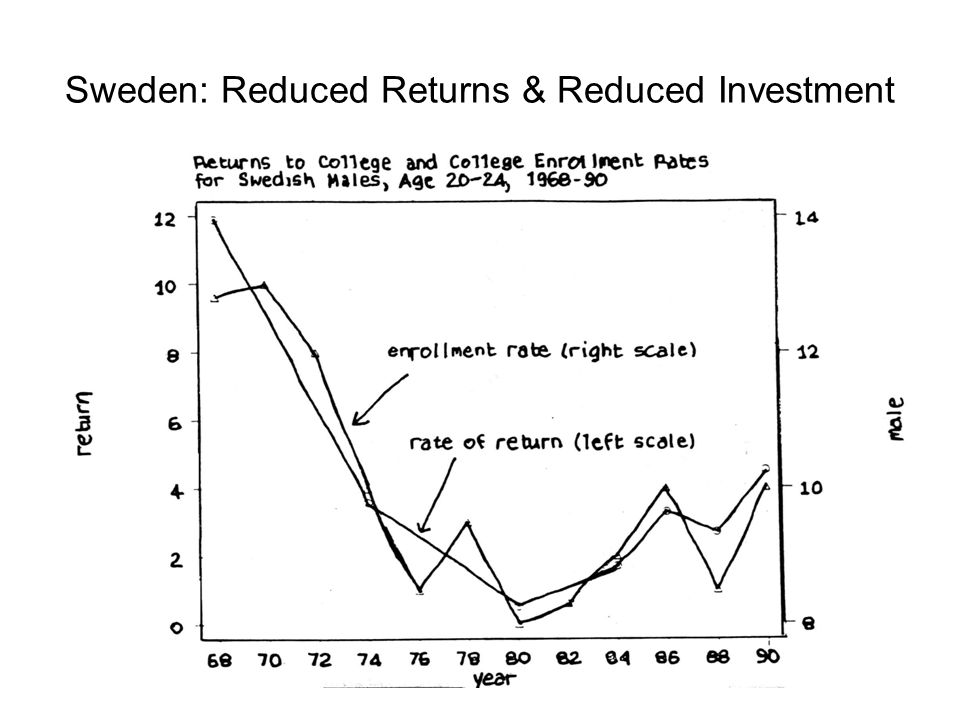 Sweden: Reduced Returns & Reduced Investment