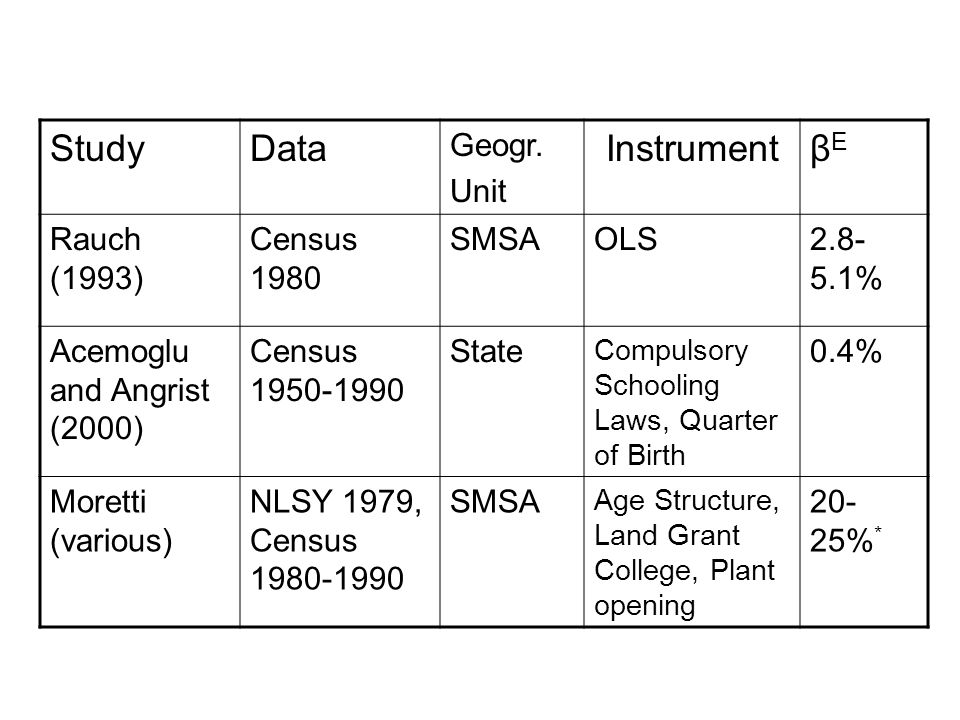 StudyData Geogr. Unit InstrumentβEβE Rauch (1993) Census 1980 SMSAOLS2.8- 5.1% Acemoglu and Angrist (2000) Census 1950-1990 State Compulsory Schooling