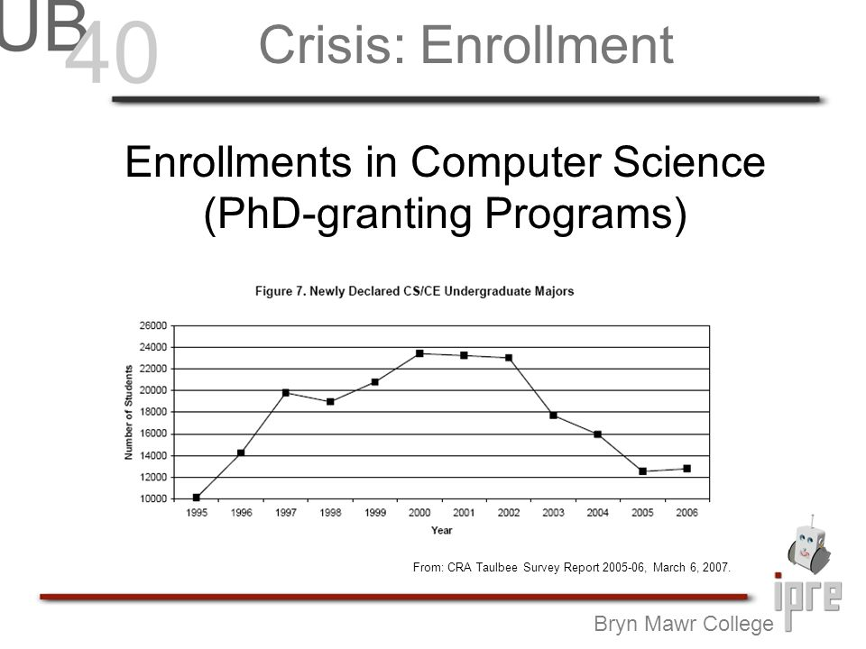 Bryn Mawr College Freshman interest in Computer Science has been declining.