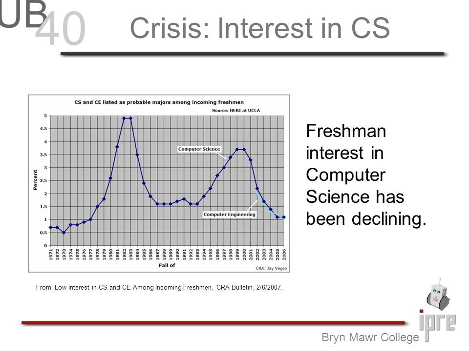 Back to the crisis… While it is true that economy has forced the issue, Computer Science curriculum has never been attractive.