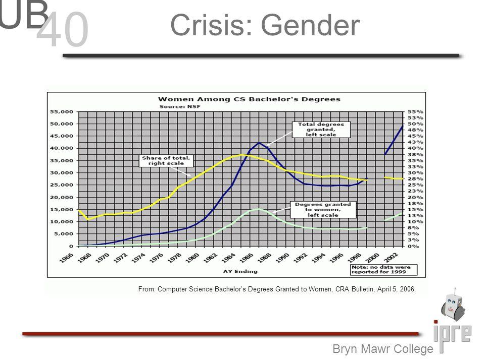 Why so few women.