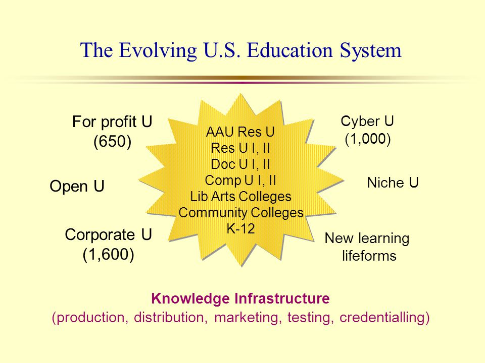 The Evolving U.S. Education System For profit U (650) Open U Corporate U (1,600) Cyber U (1,000) Niche U New learning lifeforms Knowledge Infrastructu