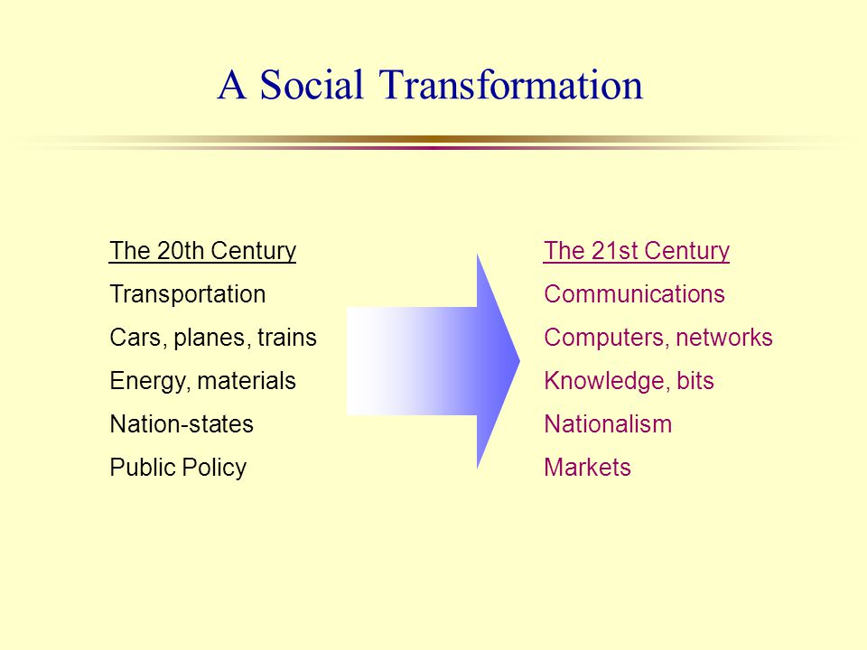 A Social Transformation The 20th Century Transportation Cars, planes, trains Energy, materials Nation-states Public Policy The 21st Century Communicat