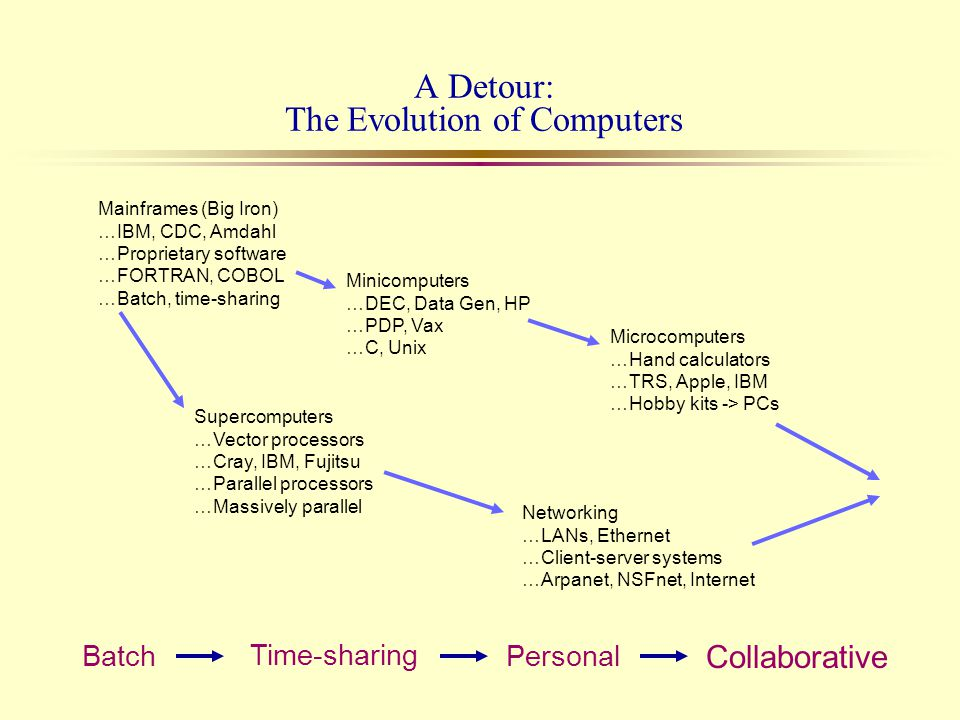 A Detour: The Evolution of Computers Mainframes (Big Iron) …IBM, CDC, Amdahl …Proprietary software …FORTRAN, COBOL …Batch, time-sharing Minicomputers