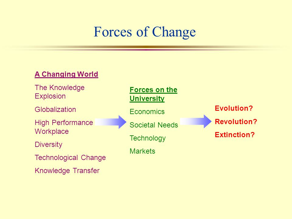 Forces on the University l Changing Societal Needs l Financial Imperatives l Technology l Market forces