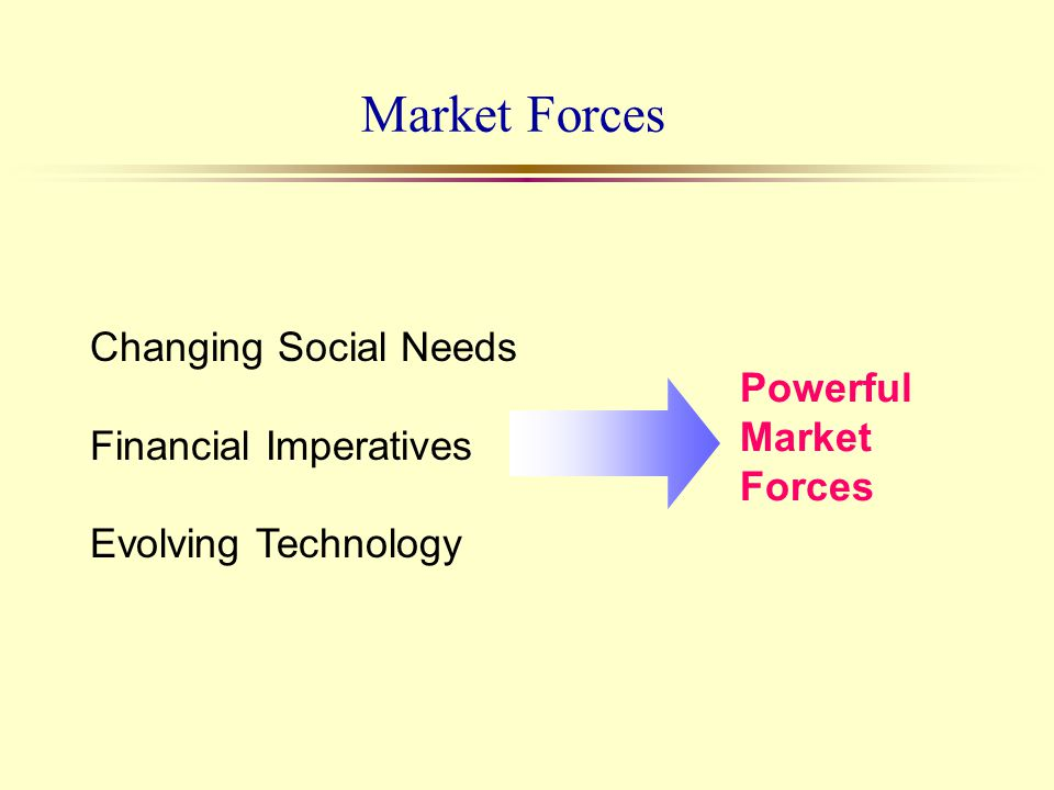 Market Forces Changing Social Needs Financial Imperatives Evolving Technology Powerful Market Forces