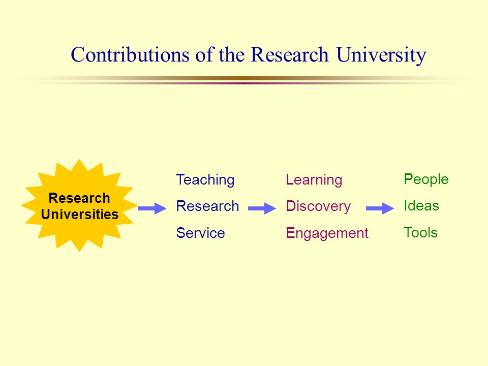 Contributions of the Research University Learning Discovery Engagement People Ideas Tools Teaching Research Service Research Universities