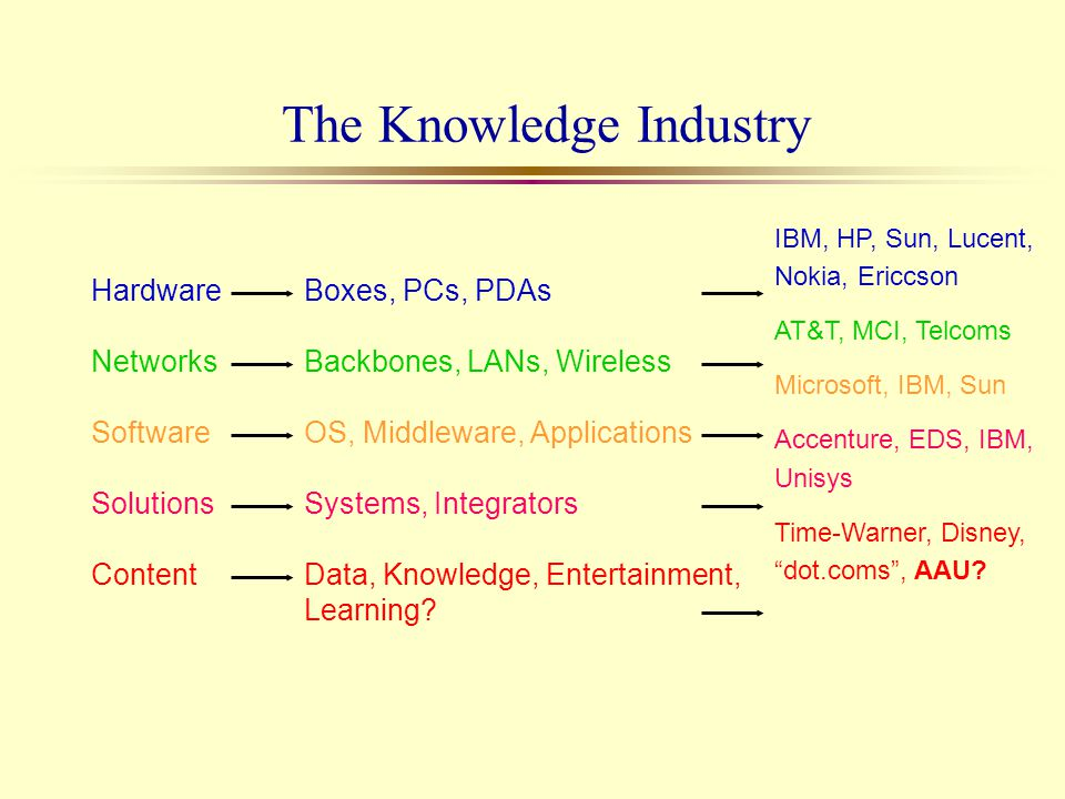 The Knowledge Industry Hardware Networks Software Solutions Content Boxes, PCs, PDAs Backbones, LANs, Wireless OS, Middleware, Applications Systems, I