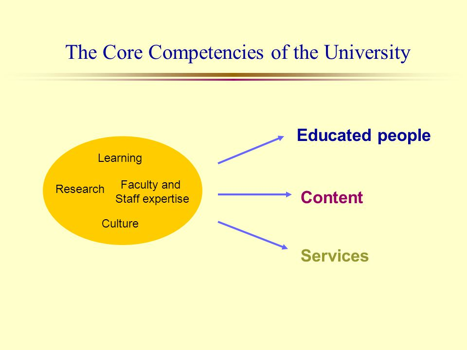The Core Competencies of the University Educated people Content Services Learning Faculty and Staff expertise Culture Research