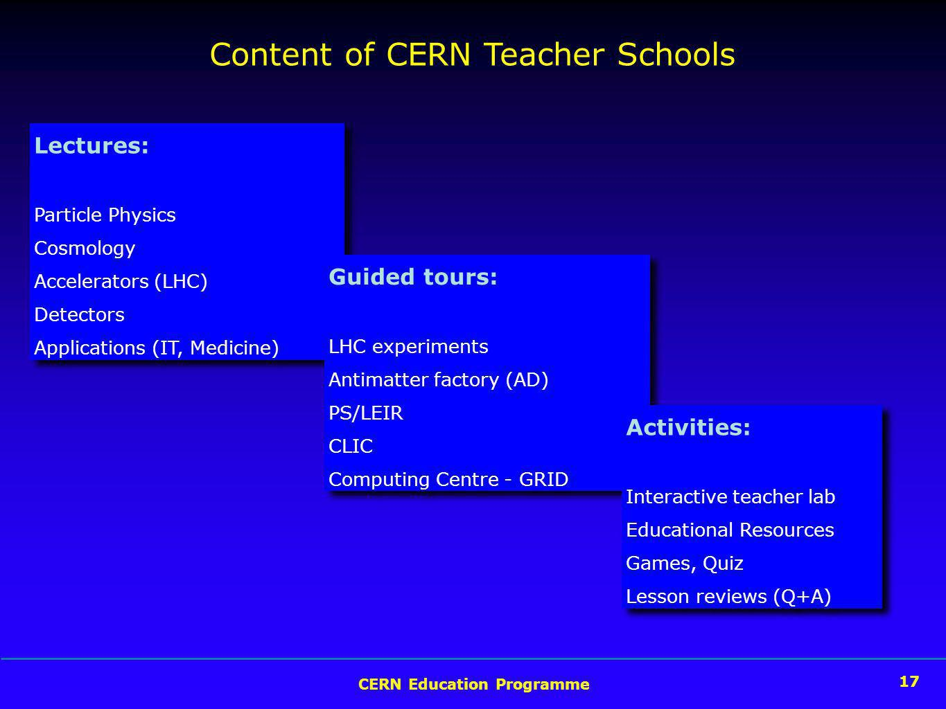 17 CERN Education Programme 17 Content of CERN Teacher Schools Lectures: Particle Physics Cosmology Accelerators (LHC) Detectors Applications (IT, Medicine) Lectures: Particle Physics Cosmology Accelerators (LHC) Detectors Applications (IT, Medicine) Guided tours: LHC experiments Antimatter factory (AD) PS/LEIR CLIC Computing Centre - GRID Guided tours: LHC experiments Antimatter factory (AD) PS/LEIR CLIC Computing Centre - GRID Activities: Interactive teacher lab Educational Resources Games, Quiz Lesson reviews (Q+A) Activities: Interactive teacher lab Educational Resources Games, Quiz Lesson reviews (Q+A)