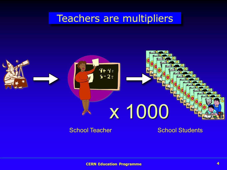 CERN Education Programme 4 Teachers are multipliers School Teacher x 1000 School Students