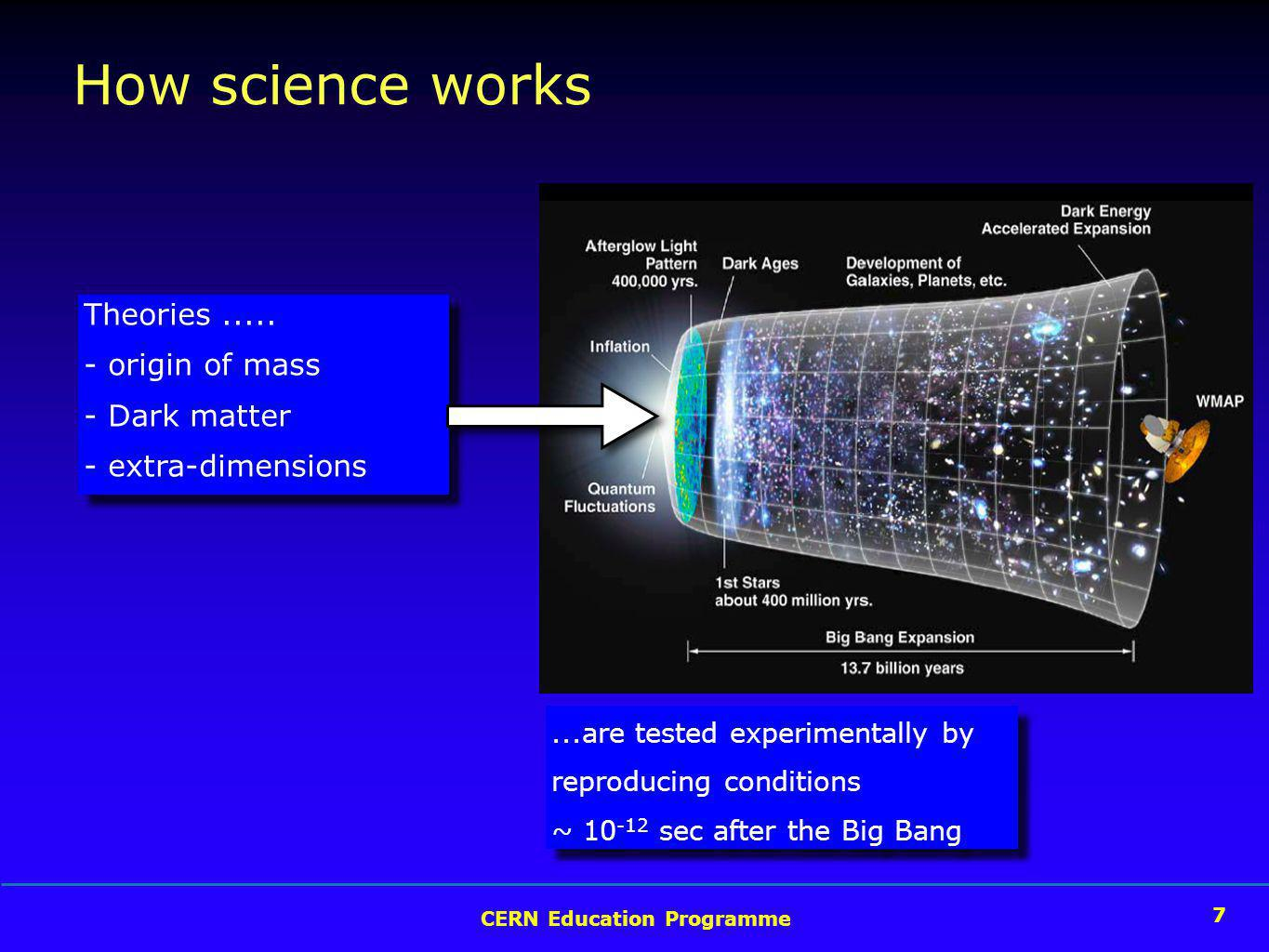7 CERN Education Programme 7 How science works Theories.....