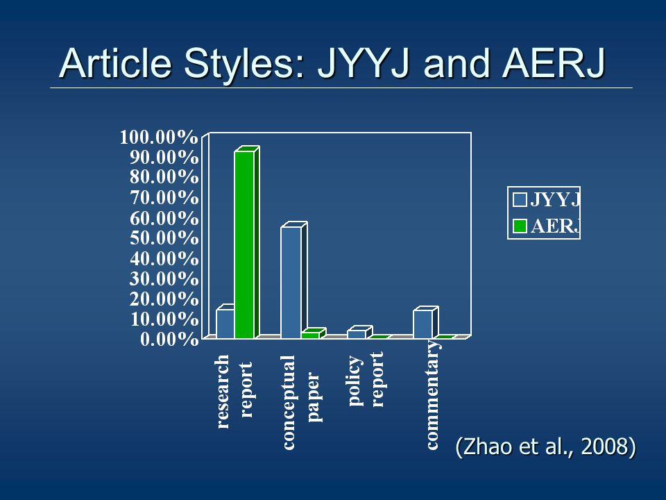 Article Styles: JYYJ and AERJ (Zhao et al., 2008)