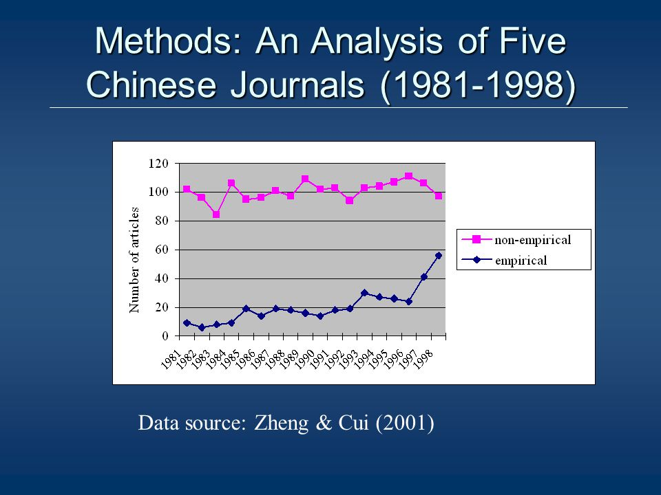 Methods: An Analysis of Five Chinese Journals (1981-1998) Data source: Zheng & Cui (2001)