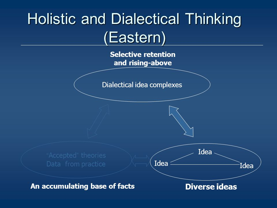 An accumulating base of facts Diverse ideas Selective retention and rising-above Accepted theories Data from practice Idea Dialectical idea complexes Holistic and Dialectical Thinking (Eastern)