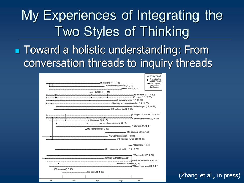 My Experiences of Integrating the Two Styles of Thinking Toward a holistic understanding: From conversation threads to inquiry threads Toward a holistic understanding: From conversation threads to inquiry threads (Zhang et al., in press)