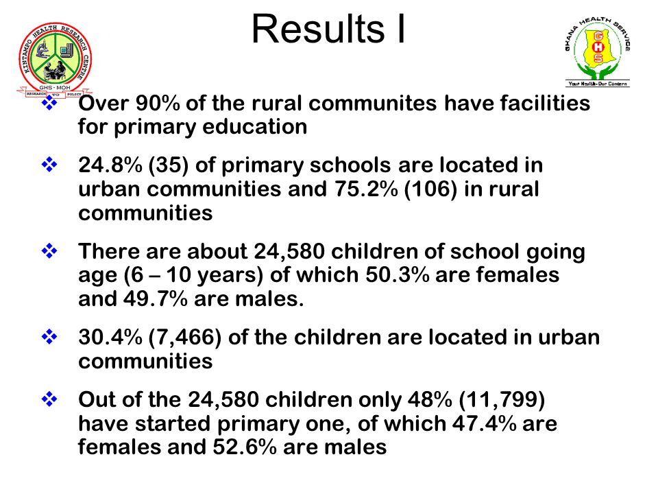 Results I Over 90% of the rural communites have facilities for primary education 24.8% (35) of primary schools are located in urban communities and 75.2% (106) in rural communities There are about 24,580 children of school going age (6 – 10 years) of which 50.3% are females and 49.7% are males.
