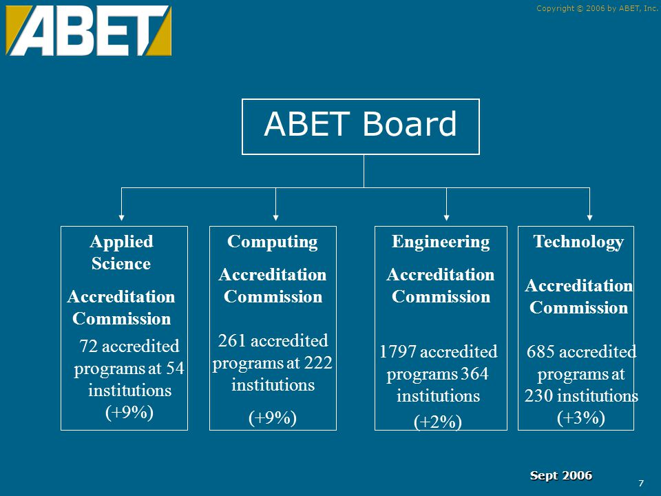 Copyright © 2006 by ABET, Inc. 6 How is ABET Structured.
