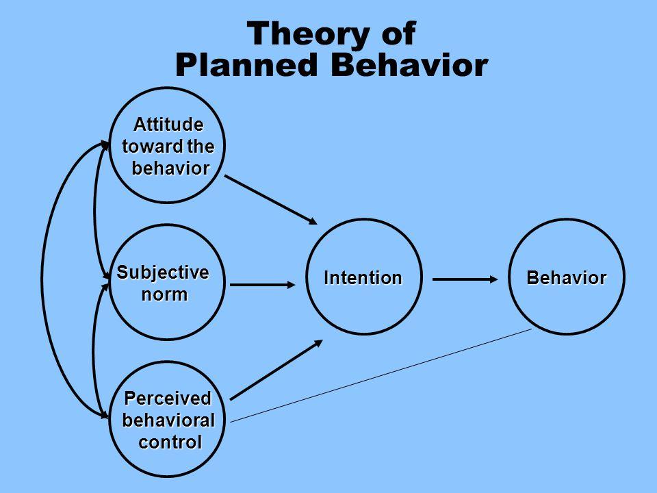 Theory of Planned Behavior Attitude toward the behavior Subjectivenorm Perceivedbehavioralcontrol IntentionBehavior