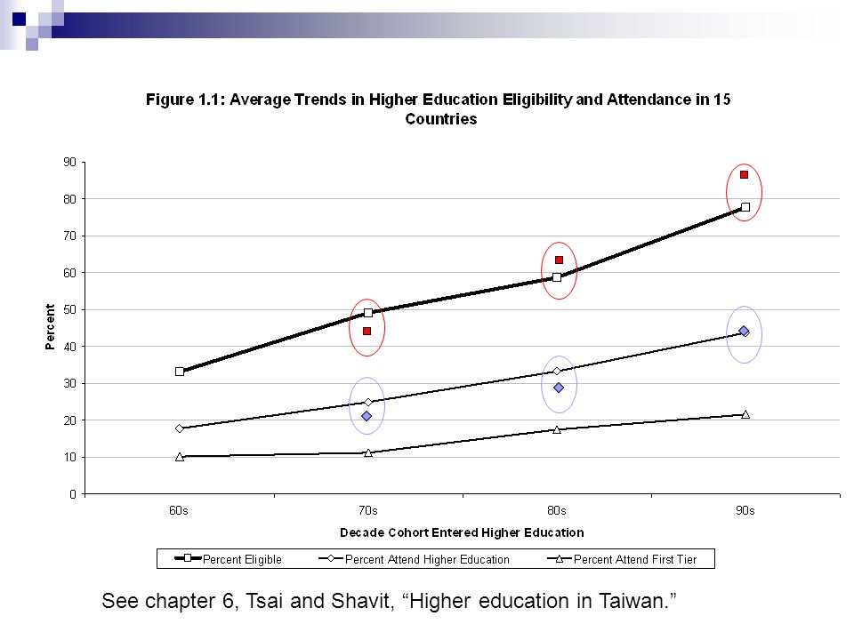 See chapter 6, Tsai and Shavit, Higher education in Taiwan.