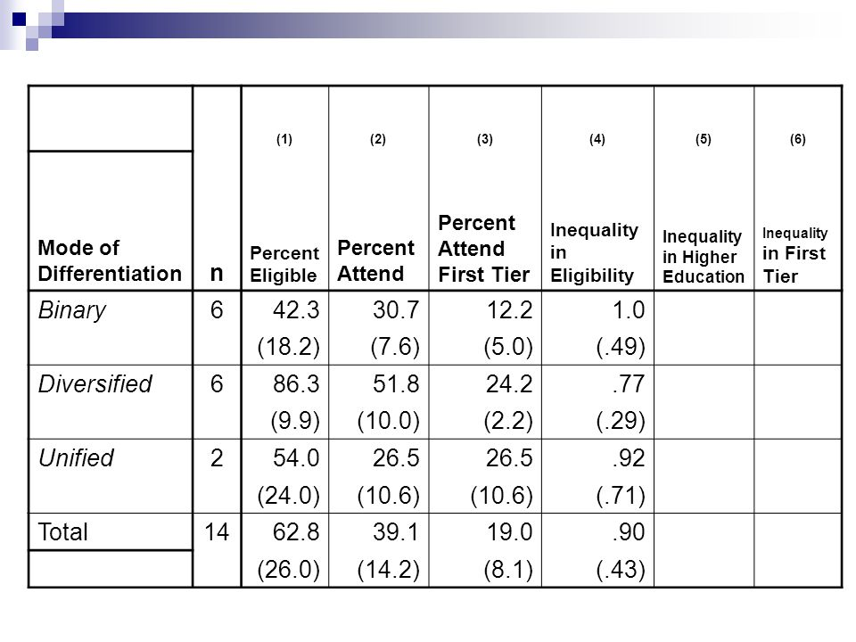 (1)(2)(3)(4)(5)(6) Mode of Differentiation n Percent Eligible Percent Attend Percent Attend First Tier Inequality in Eligibility Inequality in Higher