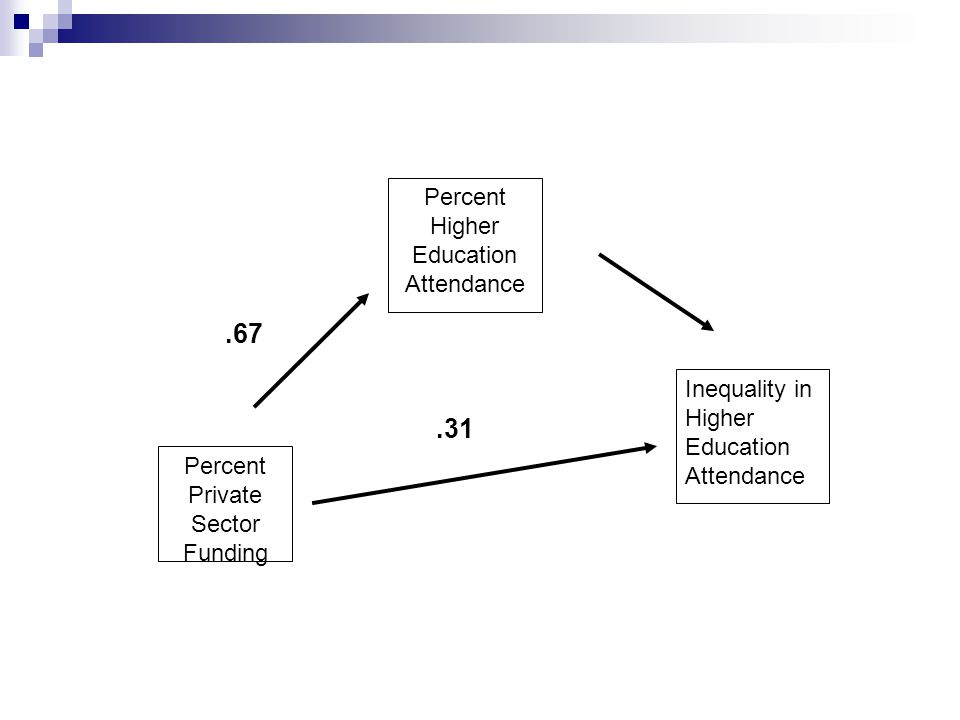 Percent Private Sector Funding Percent Higher Education Attendance Inequality in Higher Education Attendance.67.31