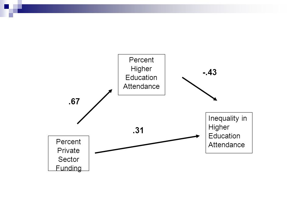 Percent Private Sector Funding Percent Higher Education Attendance Inequality in Higher Education Attendance.67 -.43.31