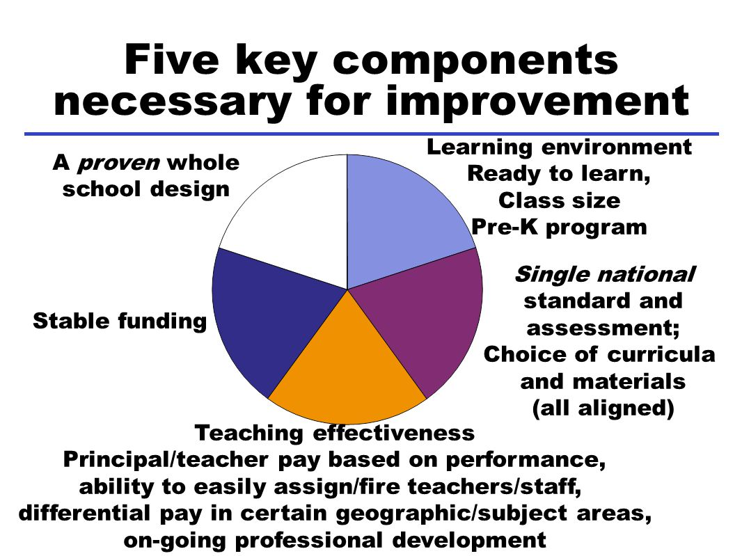 Five key components necessary for improvement A proven whole school design Teaching effectiveness Principal/teacher pay based on performance, ability to easily assign/fire teachers/staff, differential pay in certain geographic/subject areas, on-going professional development Learning environment Ready to learn, Class size Pre-K program Single national standard and assessment; Choice of curricula and materials (all aligned) Stable funding
