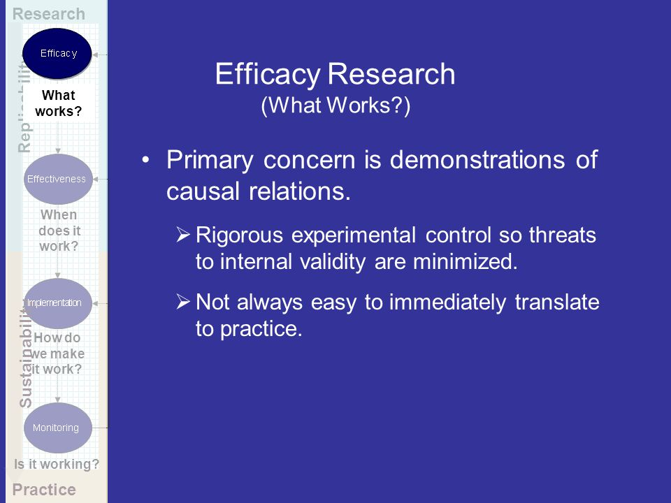 Efficacy Research (What Works?) Primary concern is demonstrations of causal relations. Rigorous experimental control so threats to internal validity a