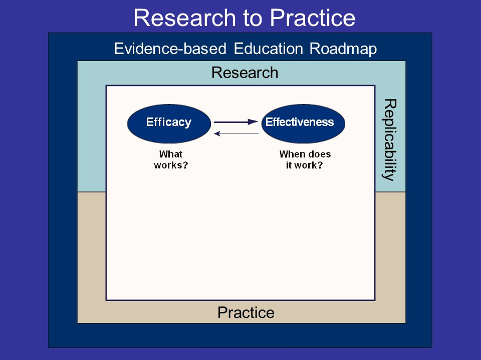 Research Replicability Evidence-based Education Roadmap Practice Research to Practice