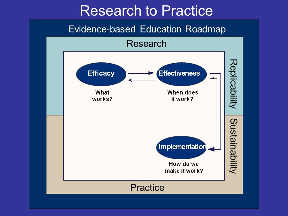 Research Replicability Evidence-based Education Roadmap Practice Research to Practice Sustainability