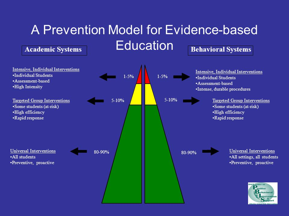 A Prevention Model for Evidence-based Education Academic SystemsBehavioral Systems 1-5% 5-10% 80-90% Intensive, Individual Interventions Individual St