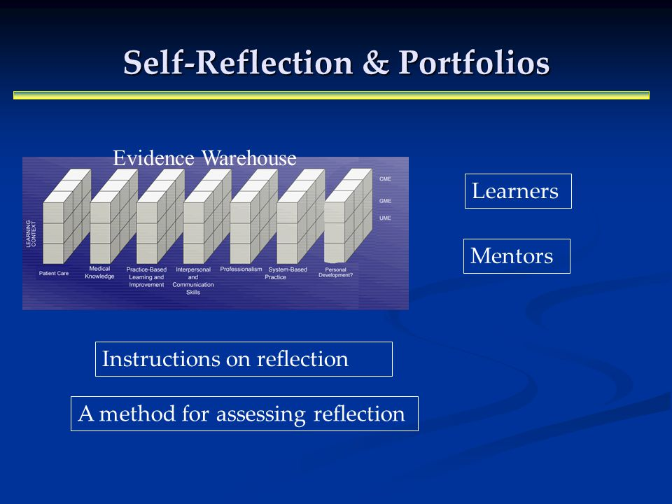 Self-Reflection & Portfolios Evidence Warehouse Learners Mentors A method for assessing reflection Instructions on reflection