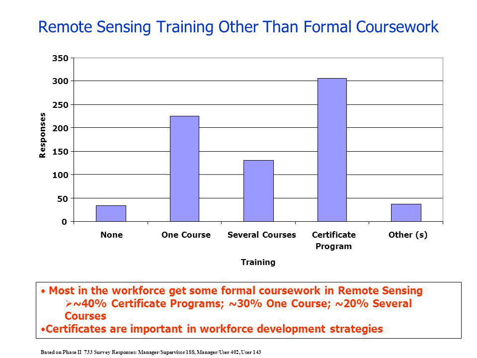 Remote Sensing Training Other Than Formal Coursework Most in the workforce get some formal coursework in Remote Sensing ~40% Certificate Programs; ~30