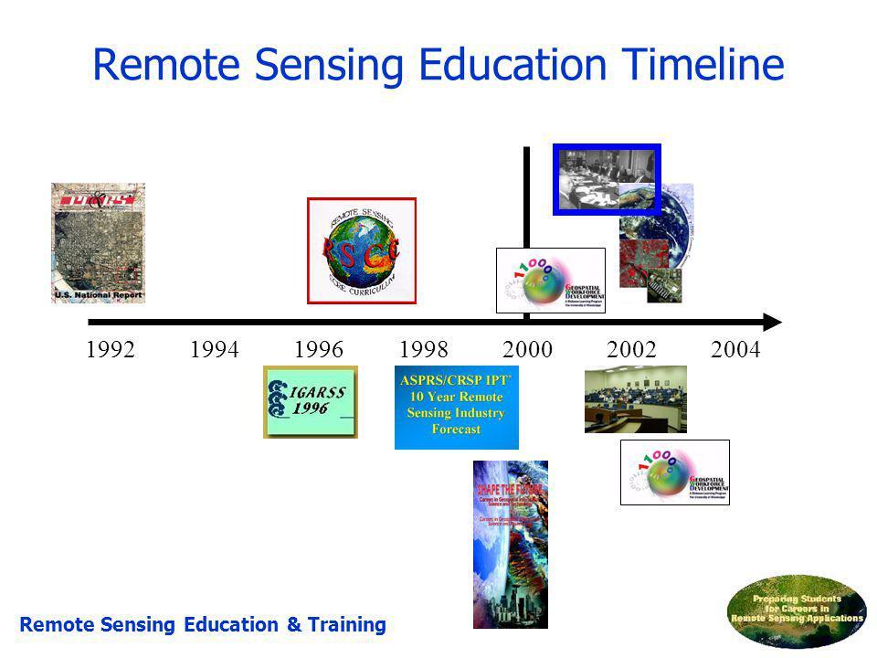 Remote Sensing Education Timeline 1992199419961998200020022004 Remote Sensing Education & Training