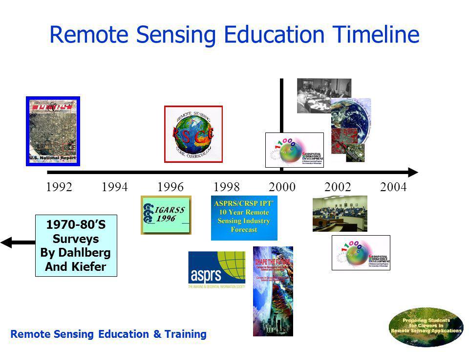 Remote Sensing Education Timeline 1992199419961998200020022004 Remote Sensing Education & Training 1970-80S Surveys By Dahlberg And Kiefer