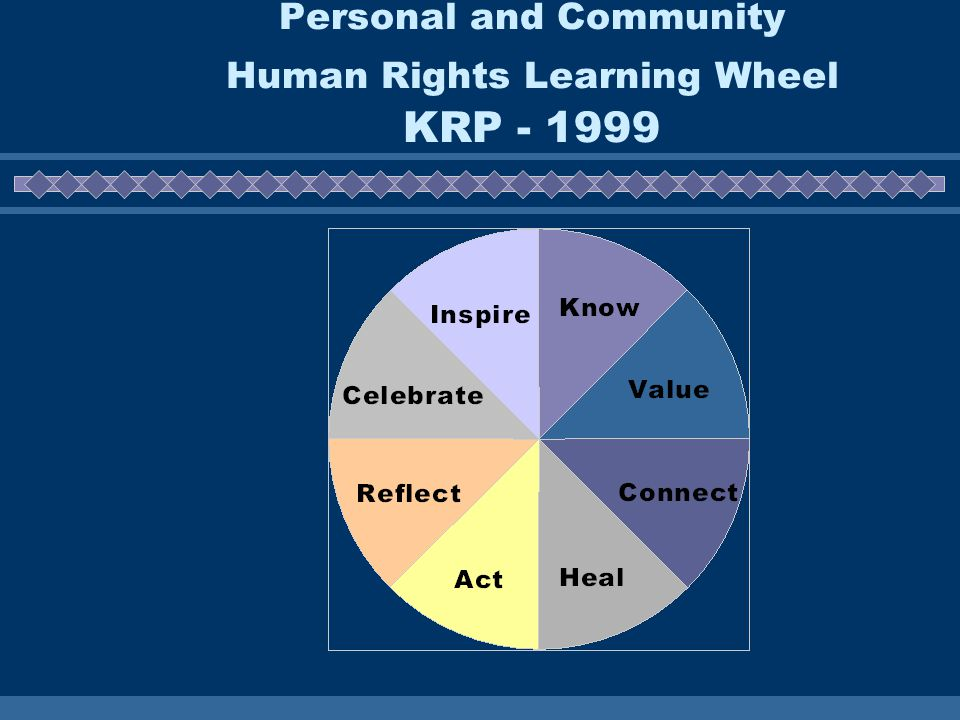 Personal and Community Human Rights Learning Wheel KRP - 1999