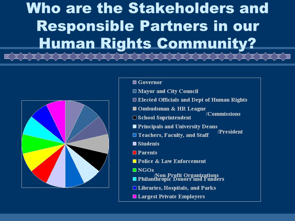 Who are the Stakeholders and Responsible Partners in our Human Rights Community