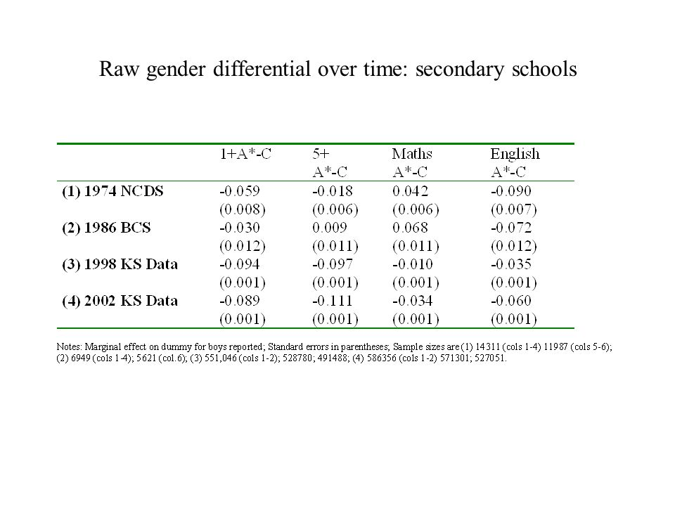 Raw gender differential over time: secondary schools