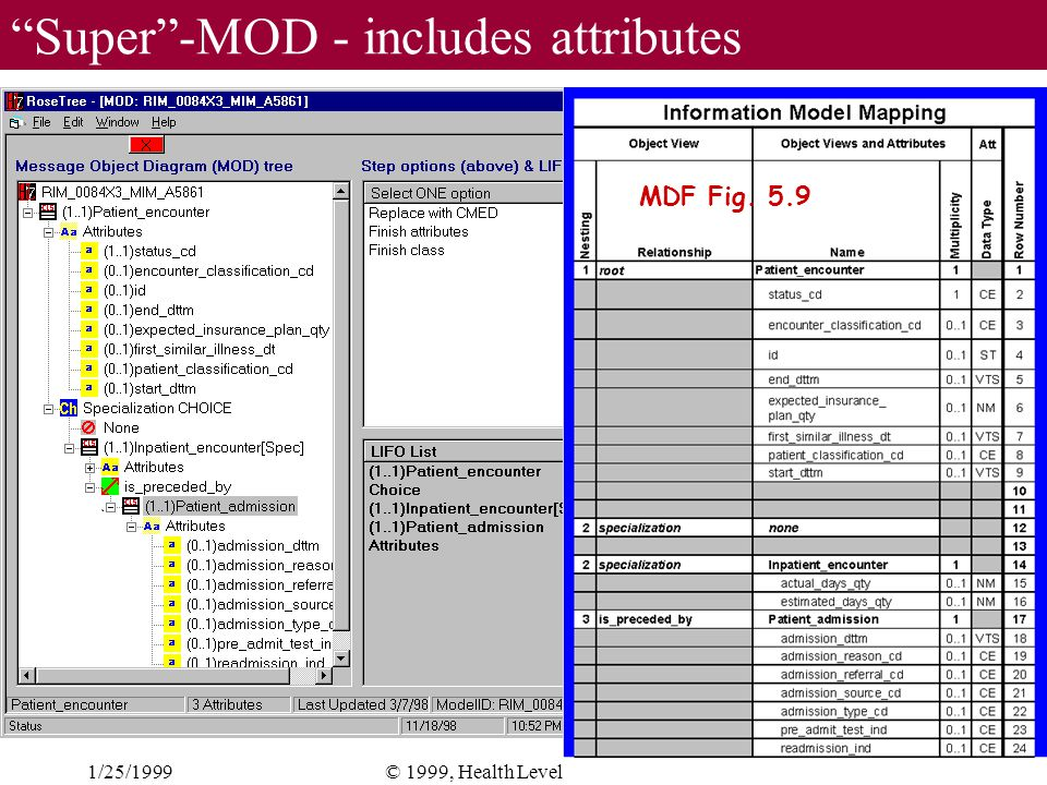 1/25/199924© 1999, Health Level Seven, Inc. Super-MOD - includes attributes MDF Fig. 5.9