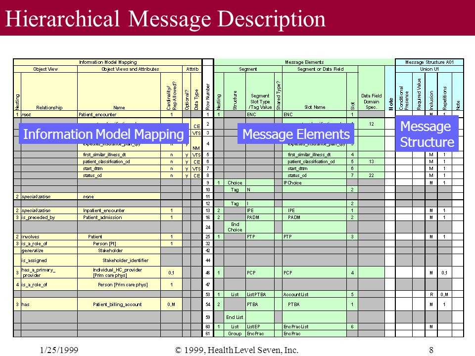 1/25/19998© 1999, Health Level Seven, Inc. Hierarchical Message Description Information Model Mapping Message Structure Message Elements