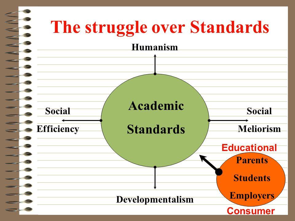 The struggle over Standards Academic Standards Developmentalism Humanism Social Meliorism Social Efficiency Parents Students Employers Educational Consumer
